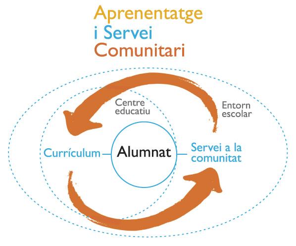 Esquema Aprenentatge i Servei Comunitari