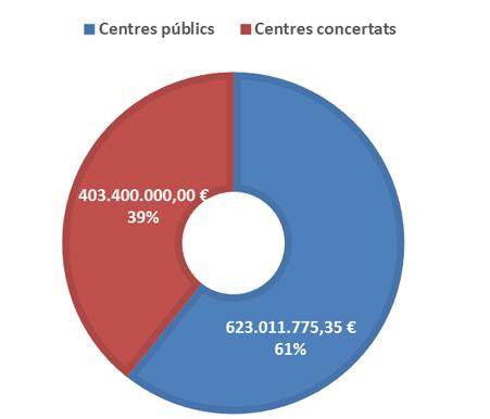 gràfic centres públics i concertats
