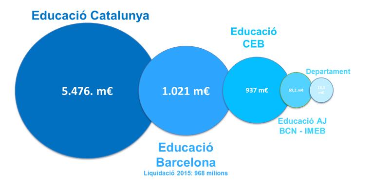Pressupost educació