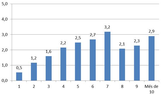 gràfic avaluació exit estiu