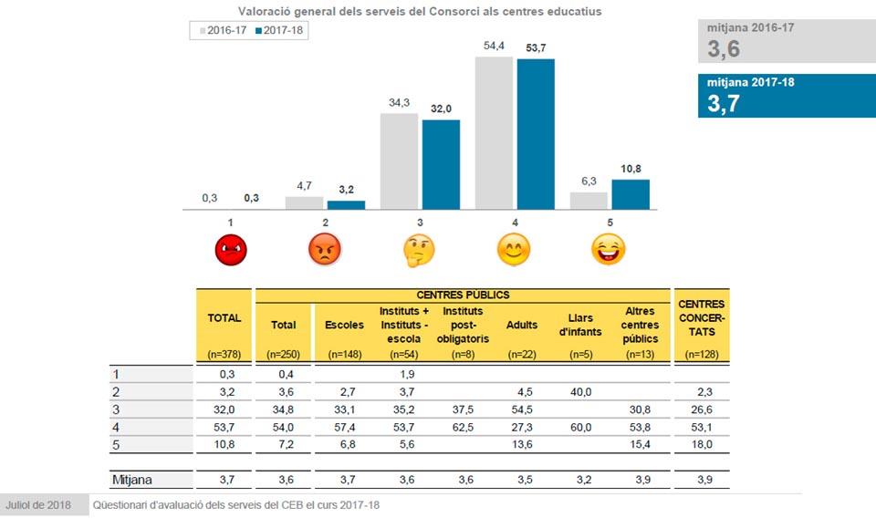 Gràfic d'avaluació de serveis del Consorci