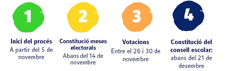 calendari eleccions consell escolar de centres
