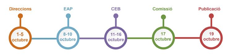 Calendari 2a convocatòria